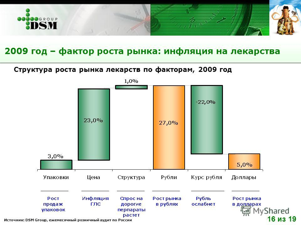 2009 год – фактор роста рынка: инфляция на лекарства Источник: DSM Group, ежемесячный розничный аудит по России Структура роста рынка лекарств по факторам, 2009 год 16 из 19