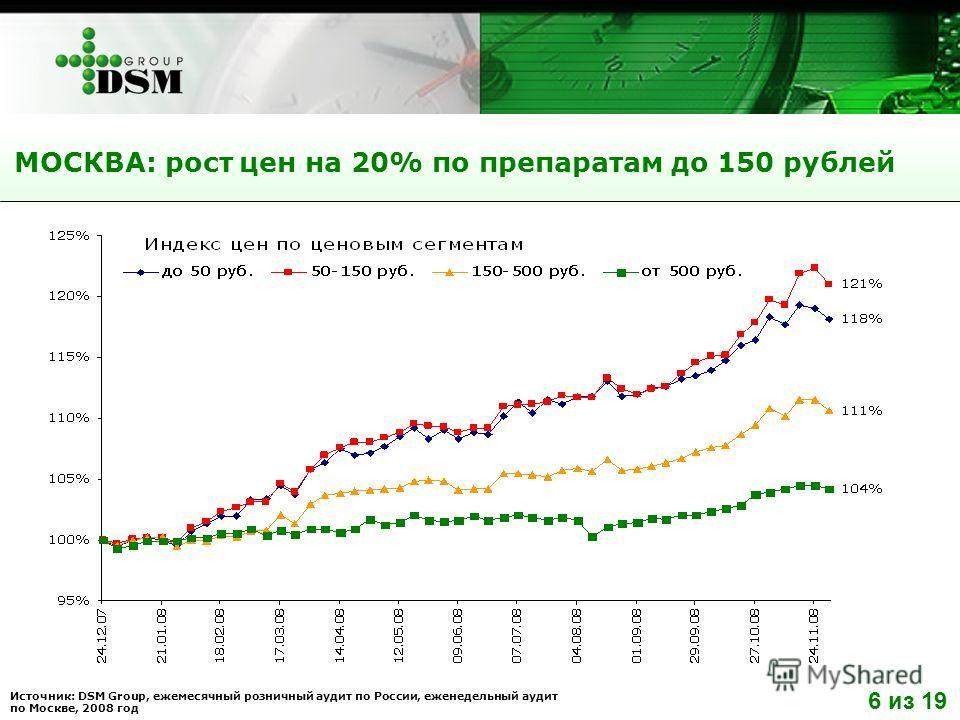 Источник: DSM Group, ежемесячный розничный аудит по России, еженедельный аудит по Москве, 2008 год МОСКВА: рост цен на 20% по препаратам до 150 рублей 6 из 19