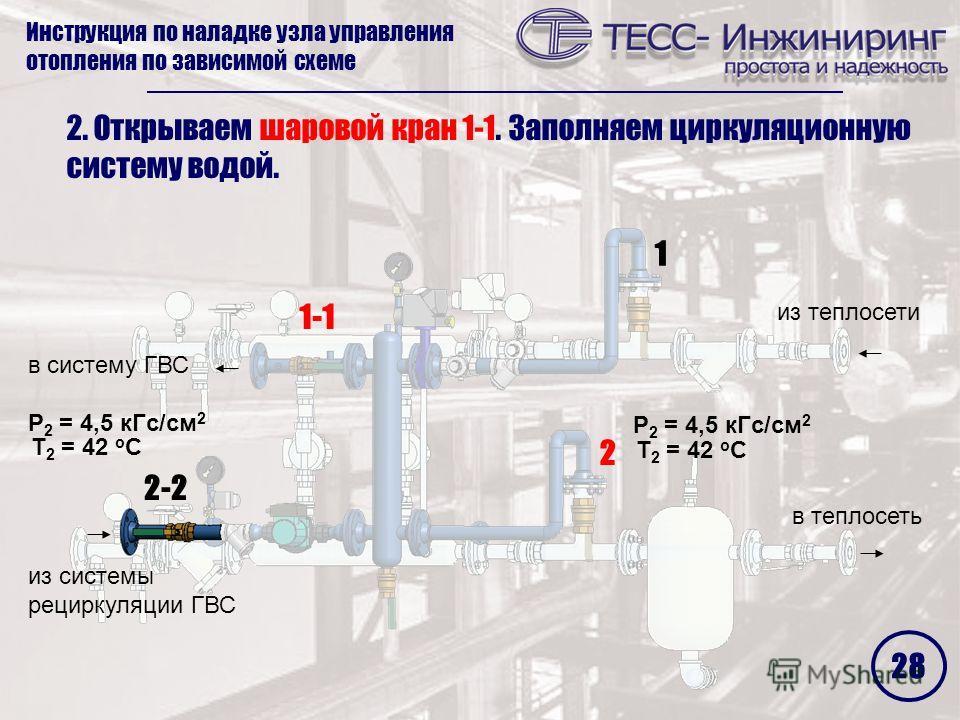 Инструкция по наладке узла управления отопления по зависимой схеме 2 1 2-22-2 1-1 2. Открываем шаровой кран 1-1. Заполняем циркуляционную систему водой. P 2 = 4,5 кГс/см 2 Т 2 = 42 о С P 2 = 4,5 кГс/см 2 Т 2 = 42 о С 28 из теплосети в теплосеть в сис