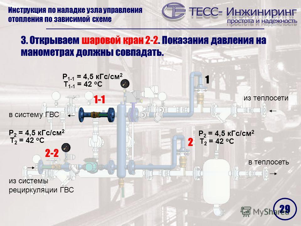 Инструкция по наладке узла управления отопления по зависимой схеме 2 1 2-2 1-1 3. Открываем шаровой кран 2-2. Показания давления на манометрах должны совпадать. P 2 = 4,5 кГс/см 2 Т 2 = 42 о С P 2 = 4,5 кГс/см 2 Т 2 = 42 о С P 1-1 = 4,5 кГс/см 2 Т 1-