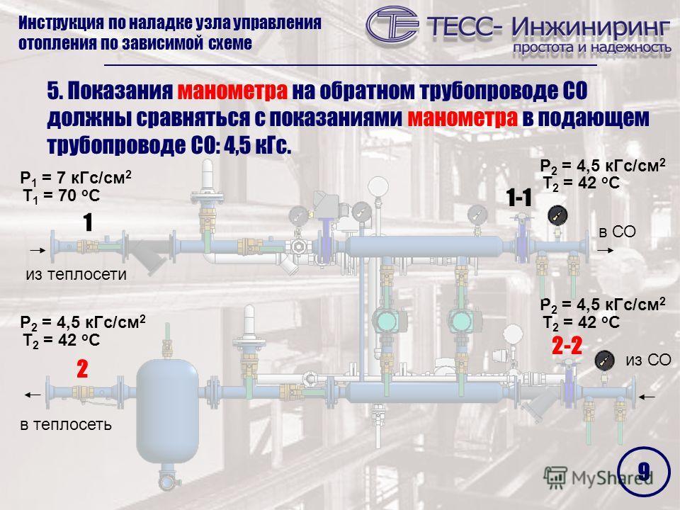5. Показания манометра на обратном трубопроводе СО должны сравняться с показаниями манометра в подающем трубопроводе СО: 4,5 кГс. 2 1 2-2 1-1 Инструкция по наладке узла управления отопления по зависимой схеме P 2 = 4,5 кГс/см 2 Т 2 = 42 о С P 2 = 4,5