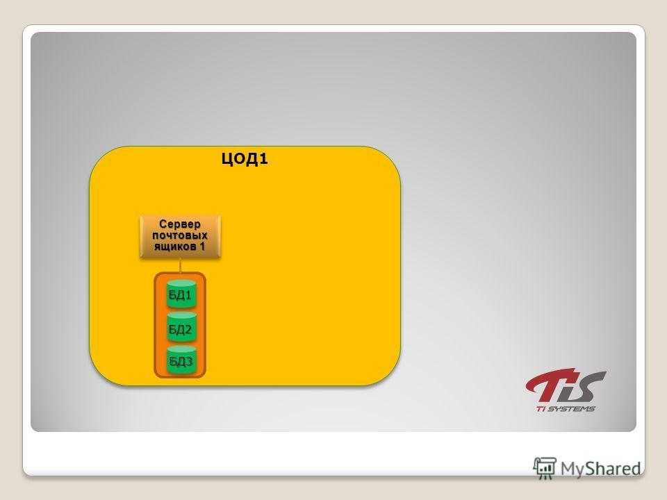 Сервер почтовых ящиков 1 ЦОД1 БД2 БД3 БД1