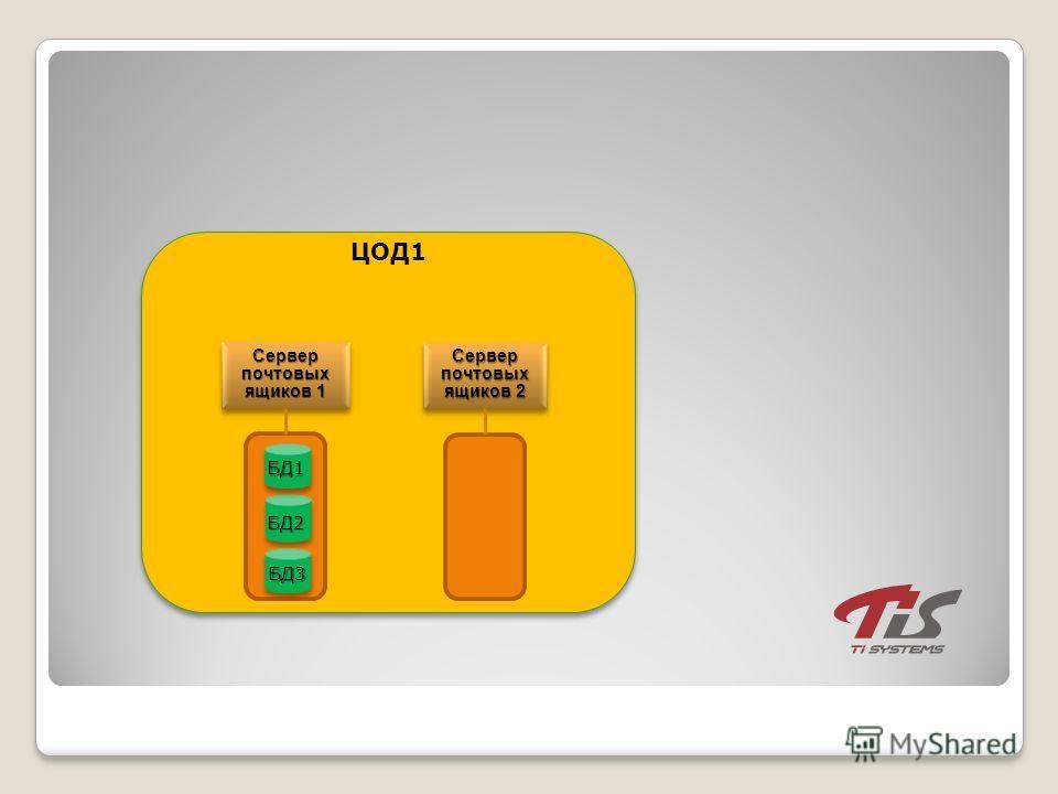 Сервер почтовых ящиков 1 ЦОД1 БД2 БД3 БД1 Сервер почтовых ящиков 2