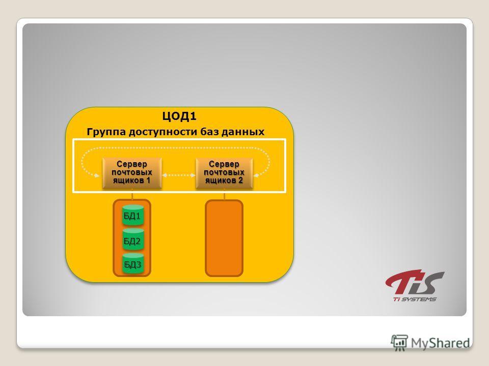 Сервер почтовых ящиков 1 ЦОД1 БД2 БД3 БД1 Сервер почтовых ящиков 2 Группа доступности баз данных