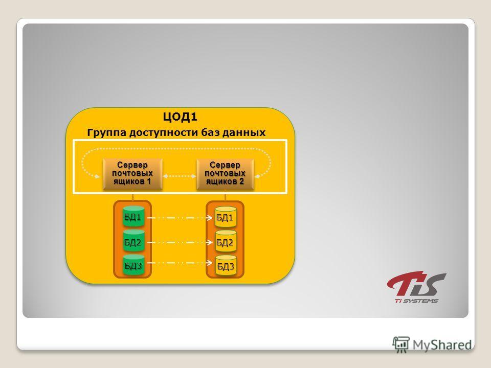 Сервер почтовых ящиков 1 ЦОД1 БД2 БД3 БД1 Сервер почтовых ящиков 2 Группа доступности баз данных БД2 БД3 БД1