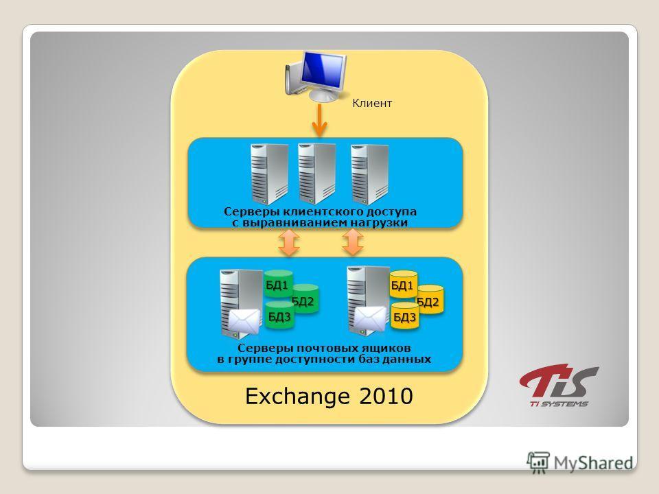 Exchange 2010 Клиент Серверы клиентского доступа с выравниванием нагрузки Серверы почтовых ящиков в группе доступности баз данных