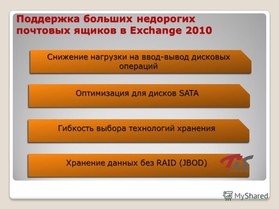 Поддержка больших недорогих почтовых ящиков в Exchange 2010 Снижение нагрузки на ввод-вывод дисковых операций Оптимизация для дисков SATA Хранение данных без RAID (JBOD) Гибкость выбора технологий хранения