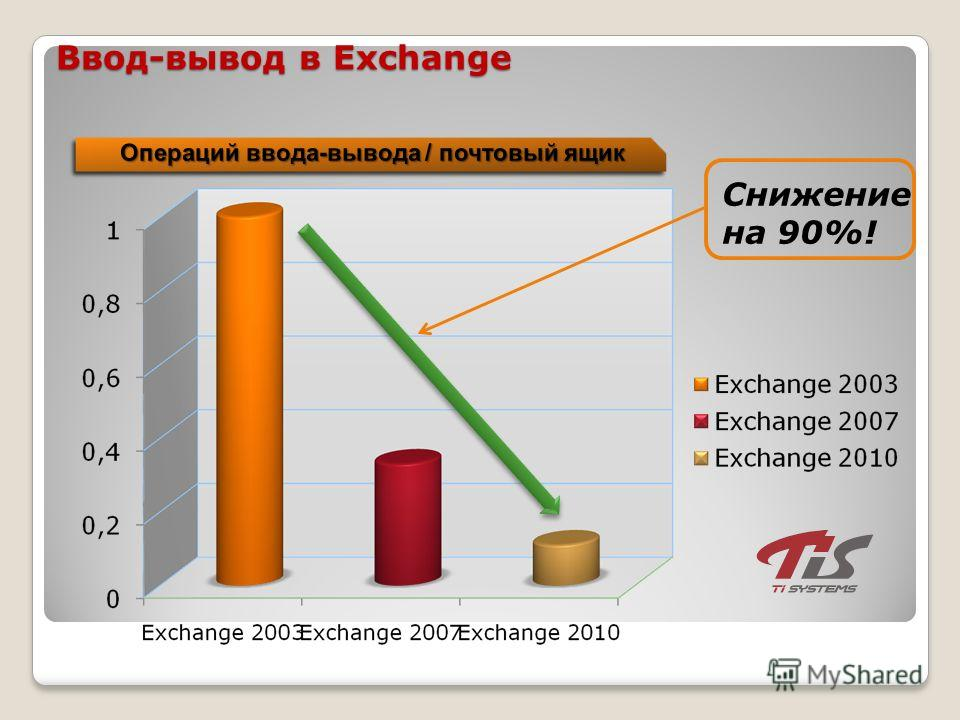 Ввод-вывод в Exchange Снижение на 90%!