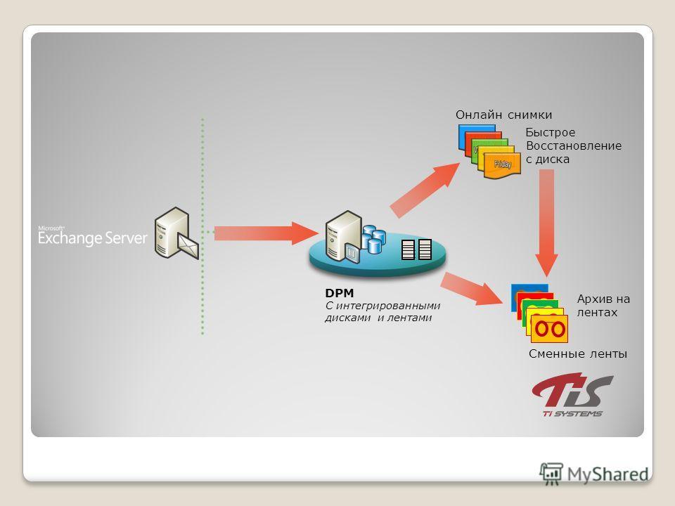 С интегрированными дисками и лентами DPM Онлайн снимки Быстрое Восстановление с диска Сменные ленты Архив на лентах