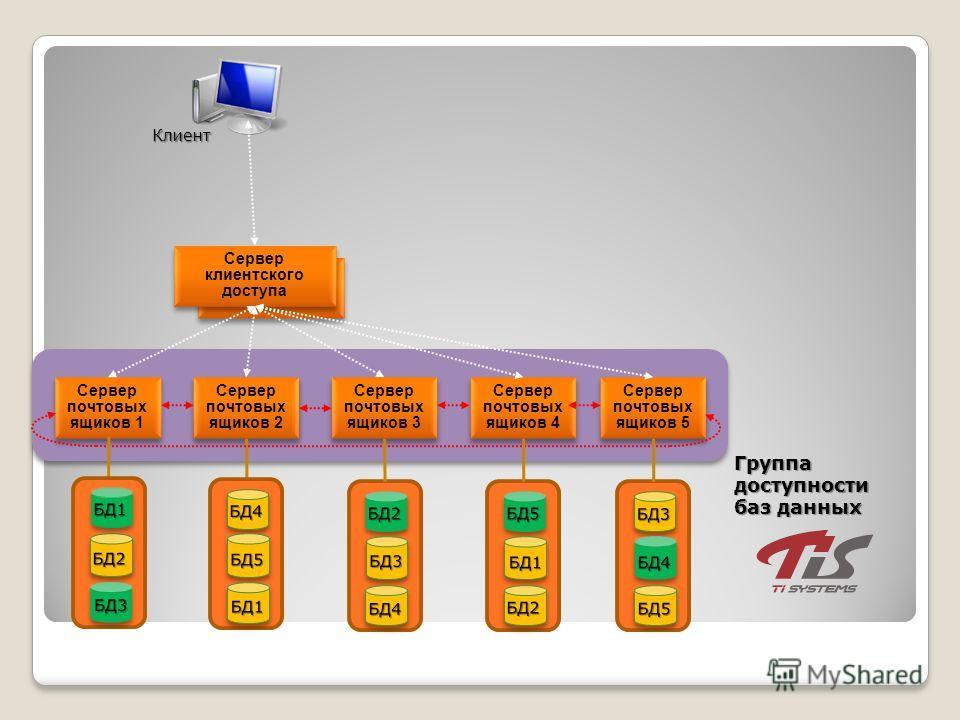 Сервер клиентского доступа Сервер почтовых ящиков 1 Сервер почтовых ящиков 2 Сервер почтовых ящиков 3 Сервер почтовых ящиков 4 Сервер почтовых ящиков 5 Группа доступности баз данных Клиент