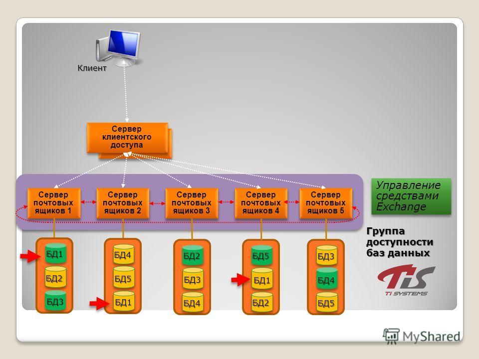 Сервер клиентского доступа Сервер почтовых ящиков 1 Сервер почтовых ящиков 2 Сервер почтовых ящиков 3 Сервер почтовых ящиков 4 Сервер почтовых ящиков 5 БД2 БД3 БД1 БД4 БД5 БД1 БД2 БД3 БД4 БД5 БД1 БД2 БД3 БД4 БД5 Управление средствами Exchange Группа