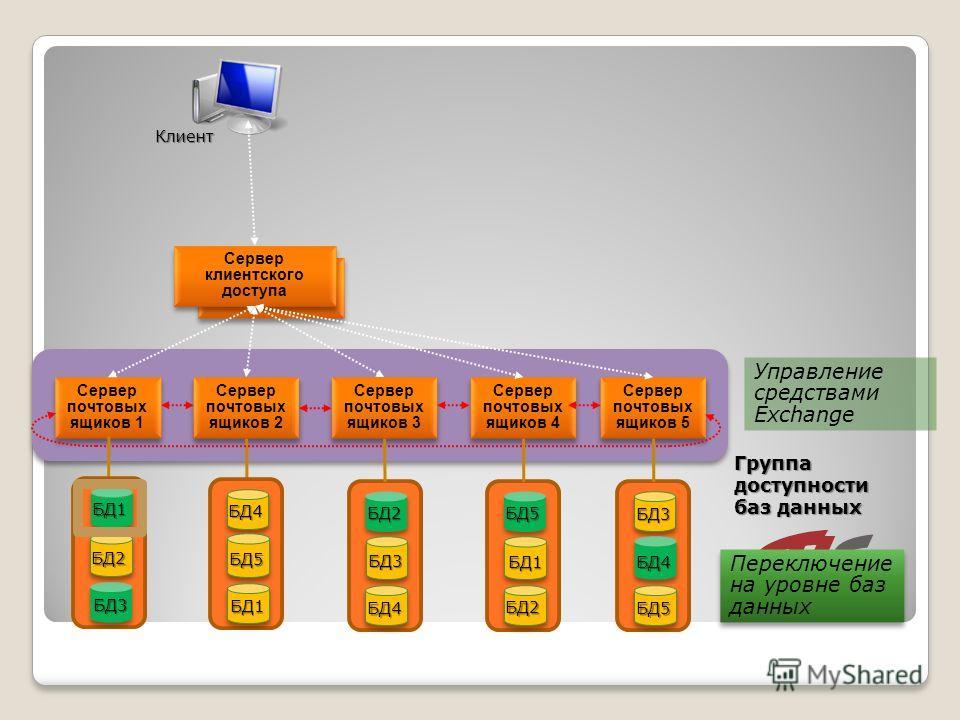 Сервер клиентского доступа Сервер почтовых ящиков 1 Сервер почтовых ящиков 2 Сервер почтовых ящиков 3 Сервер почтовых ящиков 4 Сервер почтовых ящиков 5 БД2 БД3 БД1 БД4 БД5 БД1 БД2 БД3 БД4 БД5 БД1 БД2 БД3 БД4 БД5 Управление средствами Exchange Переклю