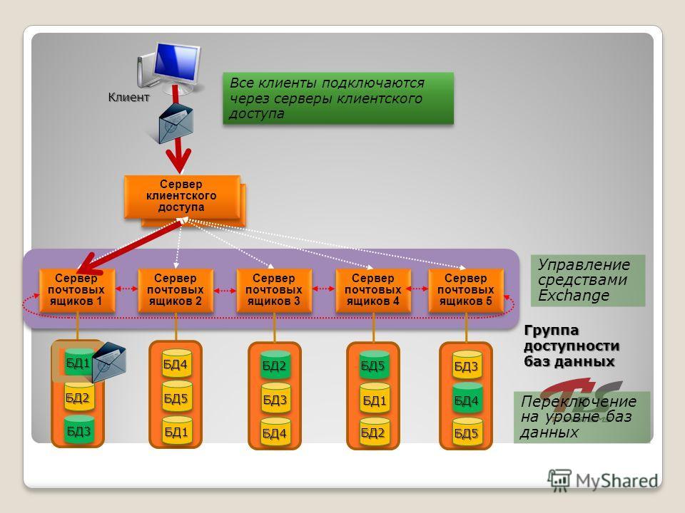 Сервер клиентского доступа Сервер почтовых ящиков 1 Сервер почтовых ящиков 2 Сервер почтовых ящиков 3 Сервер почтовых ящиков 4 Сервер почтовых ящиков 5 Клиент БД2 БД3 БД1 БД4 БД5 БД1 БД2 БД3 БД4 БД5 БД1 БД2 БД3 БД4 БД5 Управление средствами Exchange