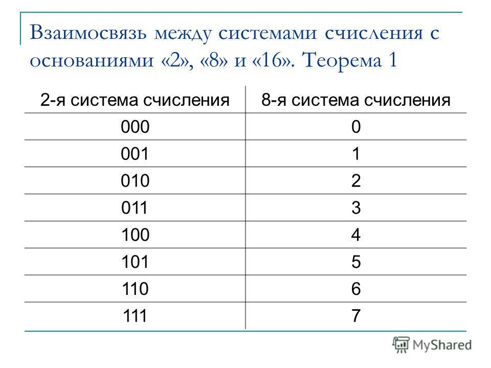 Взаимосвязь между системами счисления с основаниями «2», «8» и «16». Теорема 1 2-я система счисления8-я система счисления 0000 0011 0102 0113 1004 1015 1106 1117