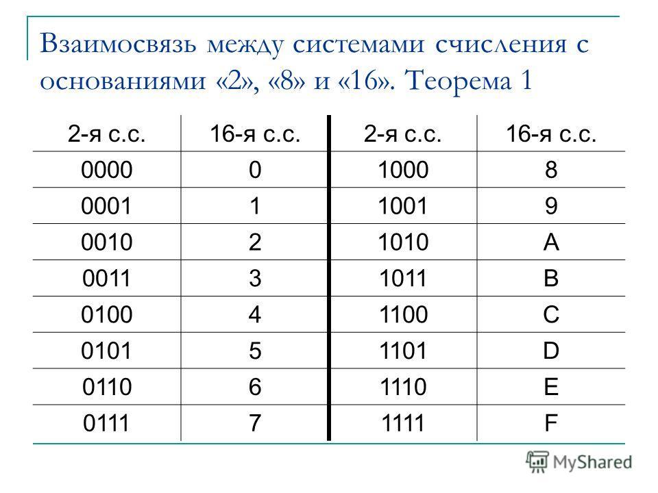 Взаимосвязь между системами счисления с основаниями «2», «8» и «16». Теорема 1 2-я с.с.16-я с.с.2-я с.с.16-я с.с. 0000010008 0001110019 001021010A 001131011B 010041100C 010151101D 011061110E 011171111F