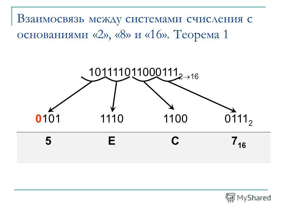 Взаимосвязь между системами счисления с основаниями «2», «8» и «16». Теорема 1 101111011000111 2 16 0101111011000111 2 5EC7 16