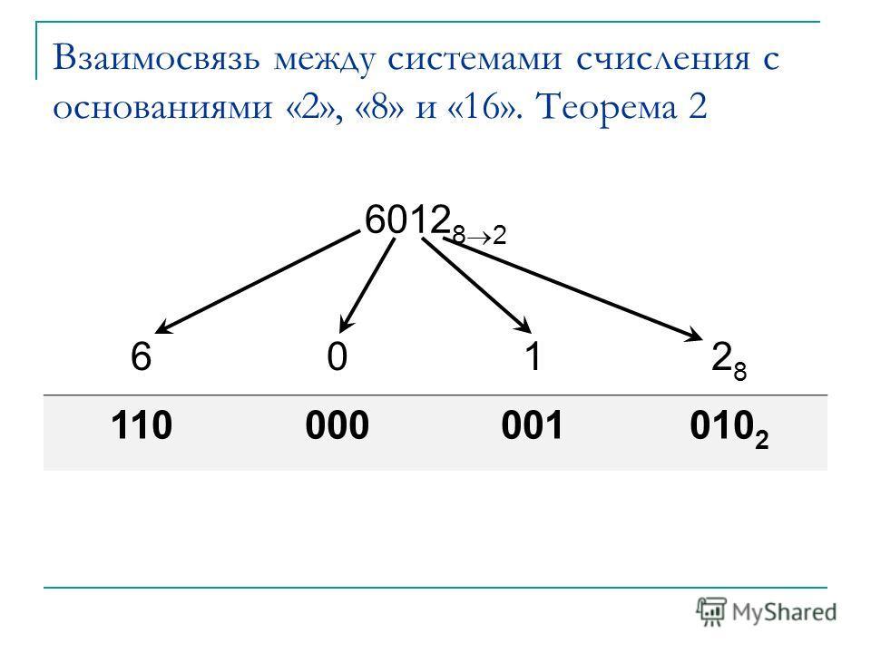 Взаимосвязь между системами счисления с основаниями «2», «8» и «16». Теорема 2 6012 8 2 6012828 110000001010 2