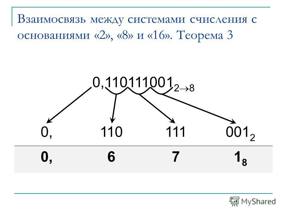 Взаимосвязь между системами счисления с основаниями «2», «8» и «16». Теорема 3 0,110111001 2 8 0,110111001 2 0,671818