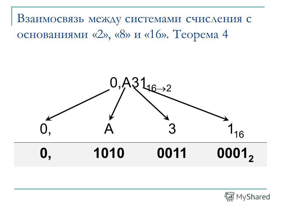Взаимосвязь между системами счисления с основаниями «2», «8» и «16». Теорема 4 0,A31 16 2 0,A31 16 0,101000110001 2