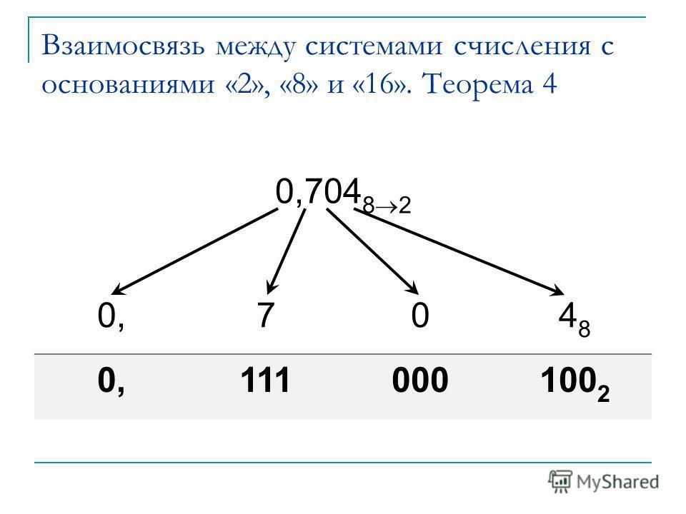 Взаимосвязь между системами счисления с основаниями «2», «8» и «16». Теорема 4 0,704 8 2 0,704848 111000100 2