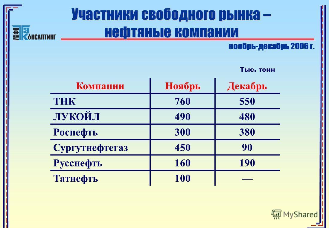 Участники свободного рынка – нефтяные компании КомпанииНоябрьДекабрь ТНК760550 ЛУКОЙЛ490480 Роснефть300380 Сургутнефтегаз45090 Русснефть160190 Татнефть100 Тыс. тонн ноябрь-декабрь 2006 г.