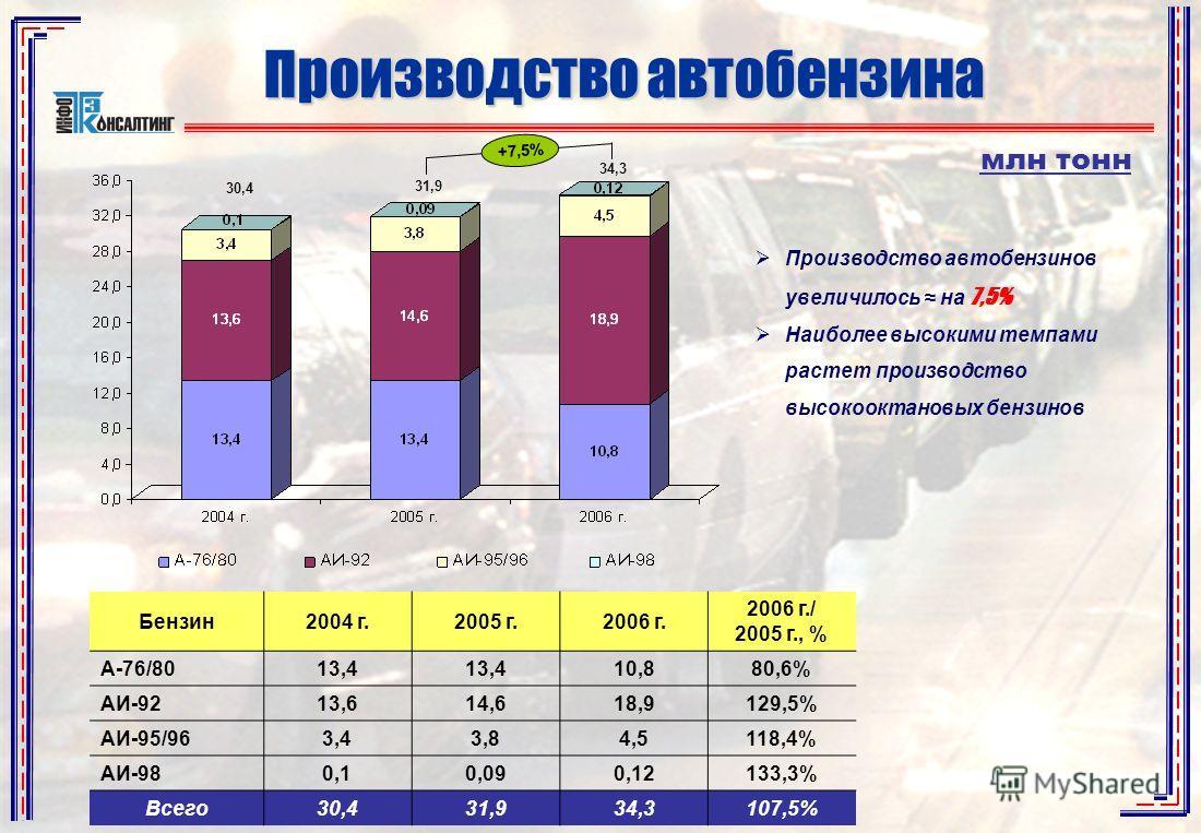 +7,5% 31,9 34,3 Производство автобензина Бензин2004 г.2005 г.2006 г. 2006 г./ 2005 г., % А-76/8013,4 10,880,6% АИ-9213,614,618,9129,5% АИ-95/963,43,84,5118,4% АИ-980,10,090,12133,3% Всего30,431,934,3107,5% Производство автобензинов увеличилось на 7,5