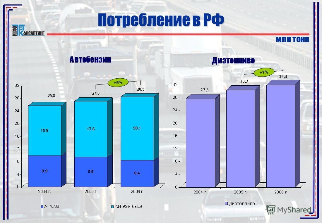 +5% 25,8 27,0 Автобензин Дизтопливо +7% Потребление в РФ млн тонн 28,5