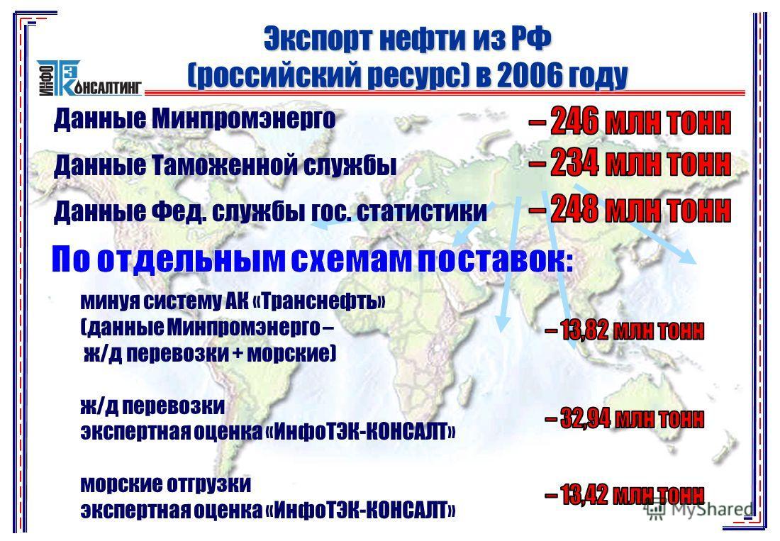 Экспорт нефти из РФ (российский ресурс) в 2006 году Данные Минпромэнерго Данные Таможенной службы Данные Фед. службы гос. статистики минуя систему АК «Транснефть» (данные Минпромэнерго – ж/д перевозки + морские) ж/д перевозки экспертная оценка «ИнфоТ
