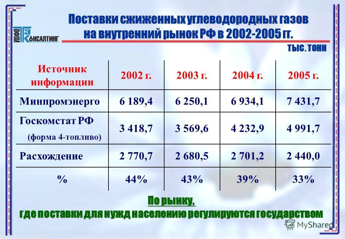 Поставки сжиженных углеводородных газов на внутренний рынок РФ в 2002-2005 гг. ТЫС. ТОНН Источник информации 2002 г.2003 г.2004 г.2005 г. Минпромэнерго6 189,46 250,16 934,17 431,7 Госкомстат РФ (форма 4-топливо) 3 418,73 569,64 232,94 991,7 Расхожден