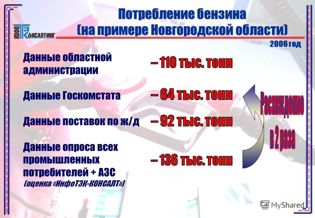 Потребление бензина (на примере Новгородской области) 2006 год Данные областной администрации Данные Госкомстата Данные поставок по ж/д Данные опроса всех промышленных потребителей + АЗС (оценка «ИнфоТЭК-КОНСАЛТ»)