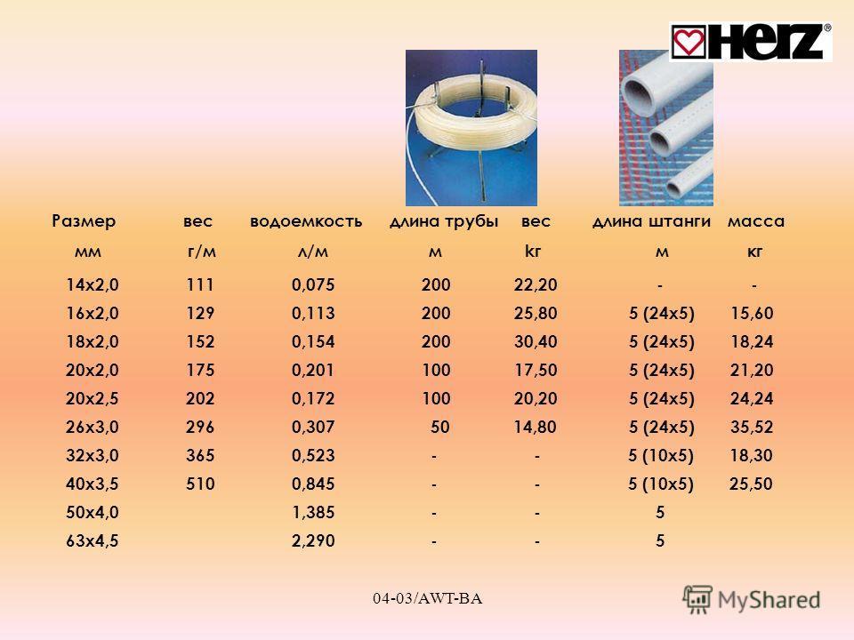 04-03/AWT-BA 14x2,0 111 0,075 200 22,20 - - 16x2,0 129 0,113 200 25,80 5 (24x5) 15,60 18x2,0 152 0,154 200 30,40 5 (24x5) 18,24 Размер вес водоемкость длина трубы вес длина штанги масса мм г/м л/м м kг м кг 20x2,0 175 0,201 100 17,50 5 (24x5) 21,20 2