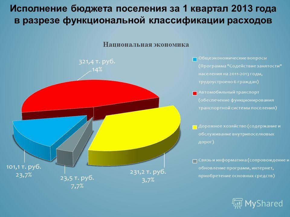 Исполнение бюджета поселения за 1 квартал 2013 года в разрезе функциональной классификации расходов Национальная экономика