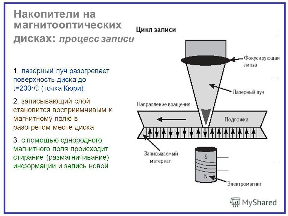1. лазерный луч разогревает поверхность диска до t=200С (точка Кюри) 2. записывающий слой становится восприимчивым к магнитному полю в разогретом месте диска 3. с помощью однородного магнитного поля происходит стирание (размагничивание) информации и