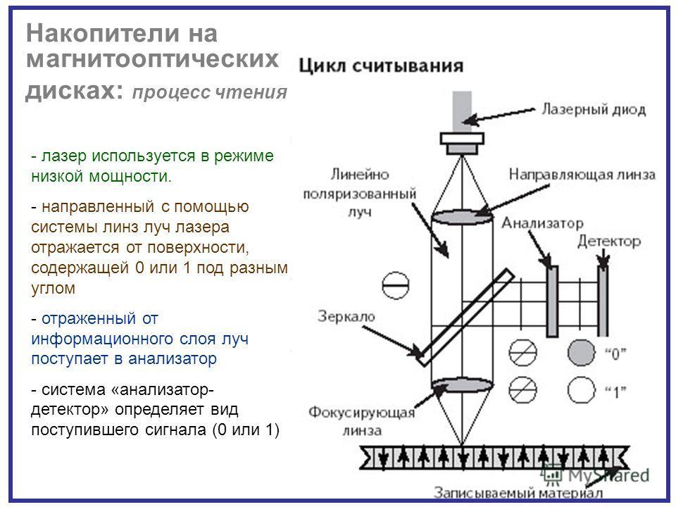 Накопители на магнитооптических дисках: процесс чтения - лазер используется в режиме низкой мощности. - направленный с помощью системы линз луч лазера отражается от поверхности, содержащей 0 или 1 под разным углом - отраженный от информационного слоя
