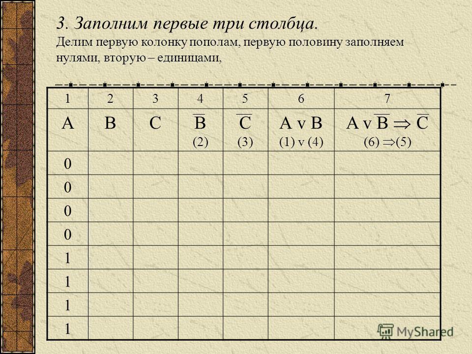 3. Заполним первые три столбца. Делим первую колонку пополам, первую половину заполняем нулями, вторую – единицами, 1234567 АВСВ (2) С (3) А v B (1) v (4) A v B C (6) (5) 0 0 0 0 1 1 1 1