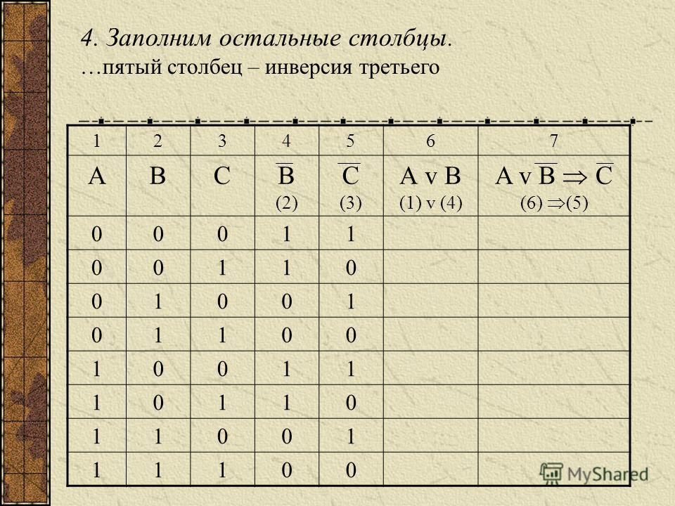 4. Заполним остальные столбцы. …пятый столбец – инверсия третьего 1234567 АВСВ (2) С (3) А v B (1) v (4) A v B C (6) (5) 00011 00110 01001 01100 10011 10110 11001 11100