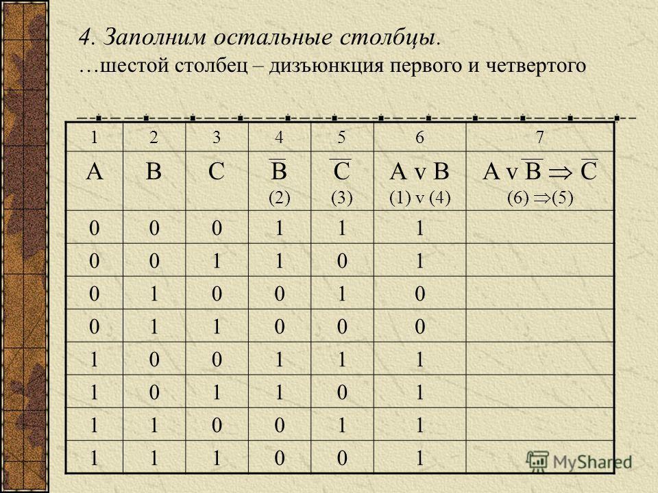 4. Заполним остальные столбцы. …шестой столбец – дизъюнкция первого и четвертого 1234567 АВСВ (2) С (3) А v B (1) v (4) A v B C (6) (5) 000111 001101 010010 011000 100111 101101 110011 111001