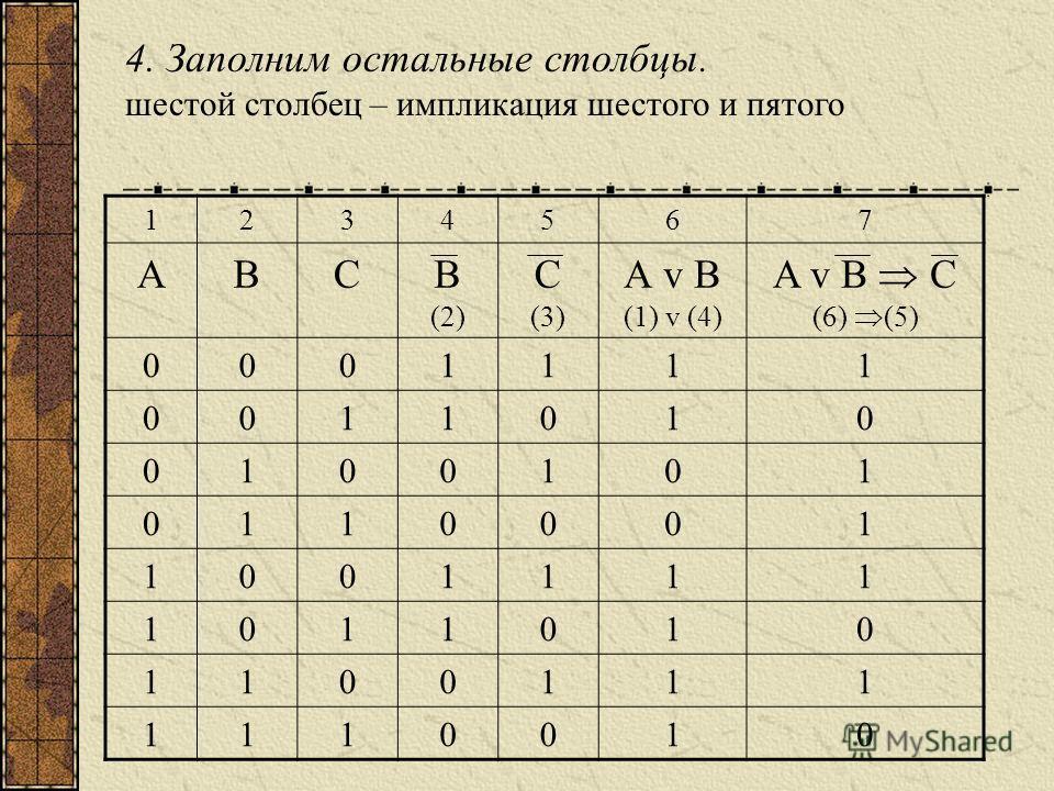 4. Заполним остальные столбцы. шестой столбец – импликация шестого и пятого 1234567 АВСВ (2) С (3) А v B (1) v (4) A v B C (6) (5) 0001111 0011010 0100101 0110001 1001111 1011010 1100111 1110010