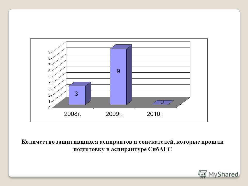Количество защитившихся аспирантов и соискателей, которые прошли подготовку в аспирантуре СибАГС