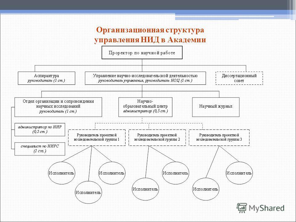 Организационная структура управления НИД в Академии