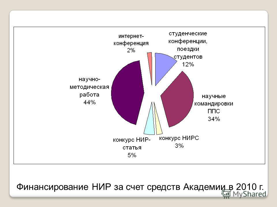 Финансирование НИР за счет средств Академии в 2010 г.