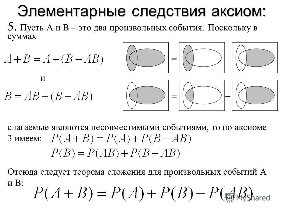 Элементарные следствия аксиом: 5. Пусть А и В – это два произвольных события. Поскольку в суммах =+ и =+ слагаемые являются несовместимыми событиями, то по аксиоме 3 имеем: Отсюда следует теорема сложения для произвольных событий А и В: