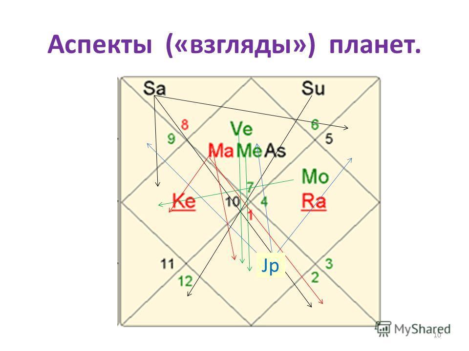 Аспекты («взгляды») планет. 10 Jp