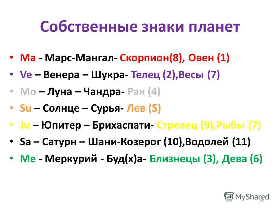 Собственные знаки планет Ма - Марс-Мангал- Скорпион(8), Овен (1) Ve – Венера – Шукра- Телец (2),Весы (7) Mo – Луна – Чандра- Рак (4) Su – Солнце – Сурья- Лев (5) Ju – Юпитер – Брихаспати- Стрелец (9),Рыбы (7) Sa – Сатурн – Шани-Козерог (10),Водолей (