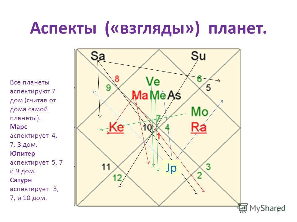 Аспекты («взгляды») планет. 5 Jp Все планеты аспектируют 7 дом (считая от дома самой планеты). Марс аспектирует 4, 7, 8 дом. Юпитер аспектирует 5, 7 и 9 дом. Сатурн аспектирует 3, 7, и 10 дом.