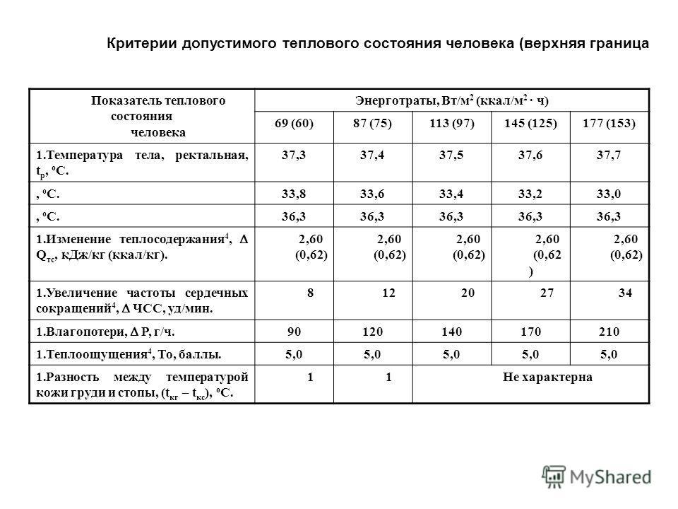 Критерии допустимого теплового состояния человека (верхняя граница Показатель теплового состояния человека Энерготраты, Вт/м 2 (ккал/м 2 · ч) 69 (60)87 (75)113 (97)145 (125)177 (153) 1.Температура тела, ректальная, t р, о С. 37,337,437,537,637,7, о С