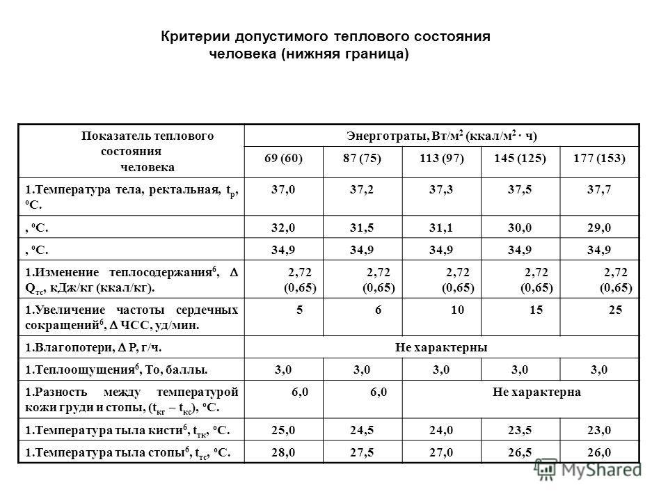 Критерии допустимого теплового состояния человека (нижняя граница) Показатель теплового состояния человека Энерготраты, Вт/м 2 (ккал/м 2 · ч) 69 (60)87 (75)113 (97)145 (125)177 (153) 1.Температура тела, ректальная, t р, о С. 37,037,237,337,537,7, о С