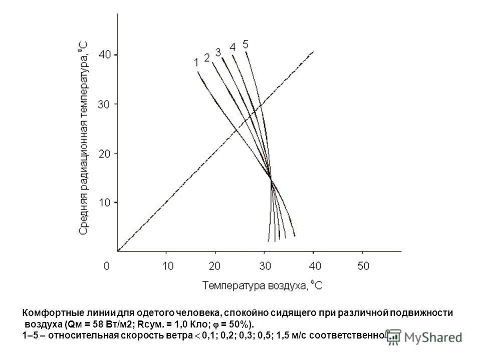Комфортные линии для одетого человека, спокойно сидящего при различной подвижности воздуха (Qм = 58 Вт/м2; Rсум. = 1,0 Кло; = 50%). 1–5 – относительная скорость ветра 0,1; 0,2; 0,3; 0,5; 1,5 м/с соответственно