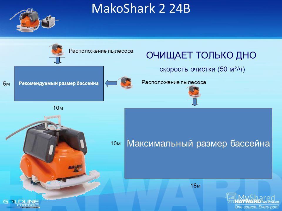 MakoShark 2 24В Рекомендуемый размер бассейна Максимальный размер бассейна 10м 5м5м 18м 10м Расположение пылесоса скорость очистки (50 м²/ч) ОЧИЩАЕТ ТОЛЬКО ДНО