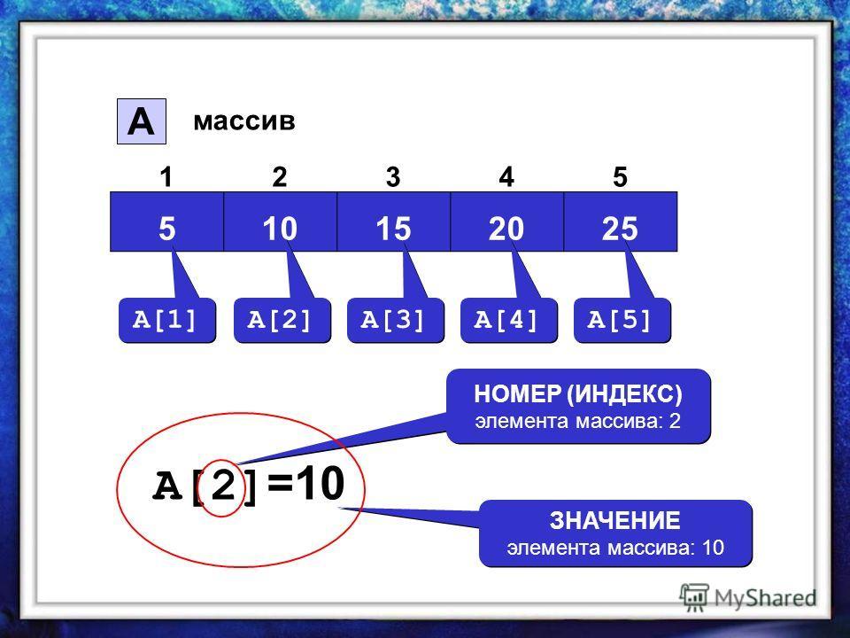 510152025 12345 A массив A[1] A[2] A[3] A[4] A[5] A[2] =10 НОМЕР (ИНДЕКС) элемента массива: 2 ЗНАЧЕНИЕ элемента массива: 10